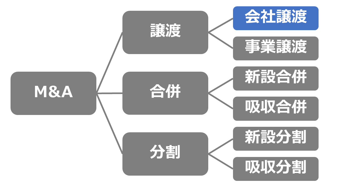 会社譲渡(スキーム図)